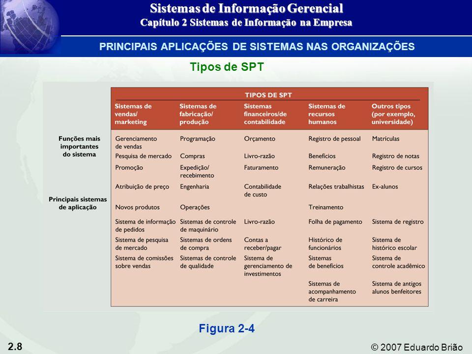 2.8 © 2007 Eduardo Brião Tipos de SPT Figura 2-4 Sistemas de Informação Gerencial Capítulo 2 Sistemas de Informação na Empresa PRINCIPAIS APLICAÇÕES D