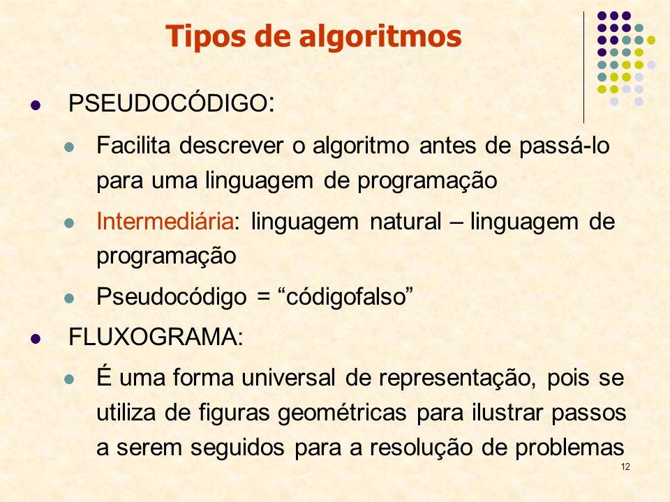 12 PSEUDOCÓDIGO : Facilita descrever o algoritmo antes de passá-lo para uma linguagem de programação Intermediária: linguagem natural – linguagem de p