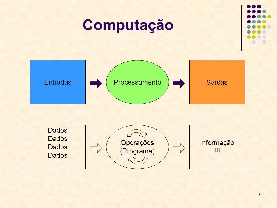 2 Computação EntradasProcessamentoSaídas Dados... Operações (Programa) Informação !!!