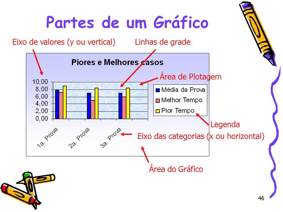 46 Partes de um Gráfico Área de Plotagem Área do Gráfico Eixo das categorias (x ou horizontal) Eixo de valores (y ou vertical) Legenda Linhas de grade