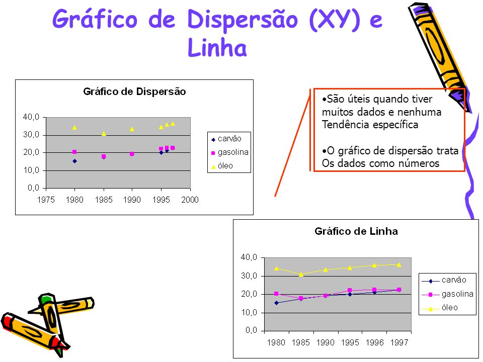 49 Gráfico de Dispersão (XY) e Linha São úteis quando tiver muitos dados e nenhuma Tendência específica O gráfico de dispersão trata Os dados como núm