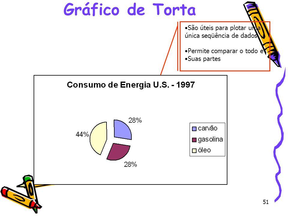 51 Gráfico de Torta São úteis para plotar uma única seqüência de dados Permite comparar o todo e Suas partes