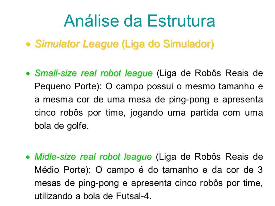 Análise da Estrutura Simulator League (Liga do Simulador) Simulator League (Liga do Simulador) Small-size real robot league Small-size real robot leag