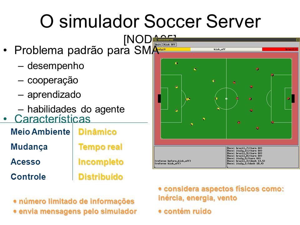 O simulador Soccer Server [NODA95] número limitado de informações número limitado de informações Características Meio Ambiente Mudança Acesso Controle