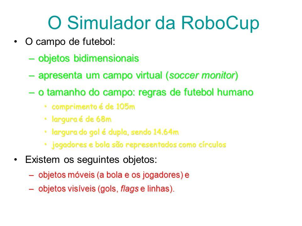 O Simulador da RoboCup O campo de futebol: –objetos bidimensionais –apresenta um campo virtual (soccer monitor) –o tamanho do campo: regras de futebol