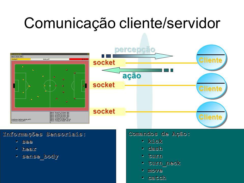 Comunicação cliente/servidor UDPsocket socket socketpercepção ação Informações Sensoriais: see see hear hear sense_body sense_body Cliente Cliente Cli