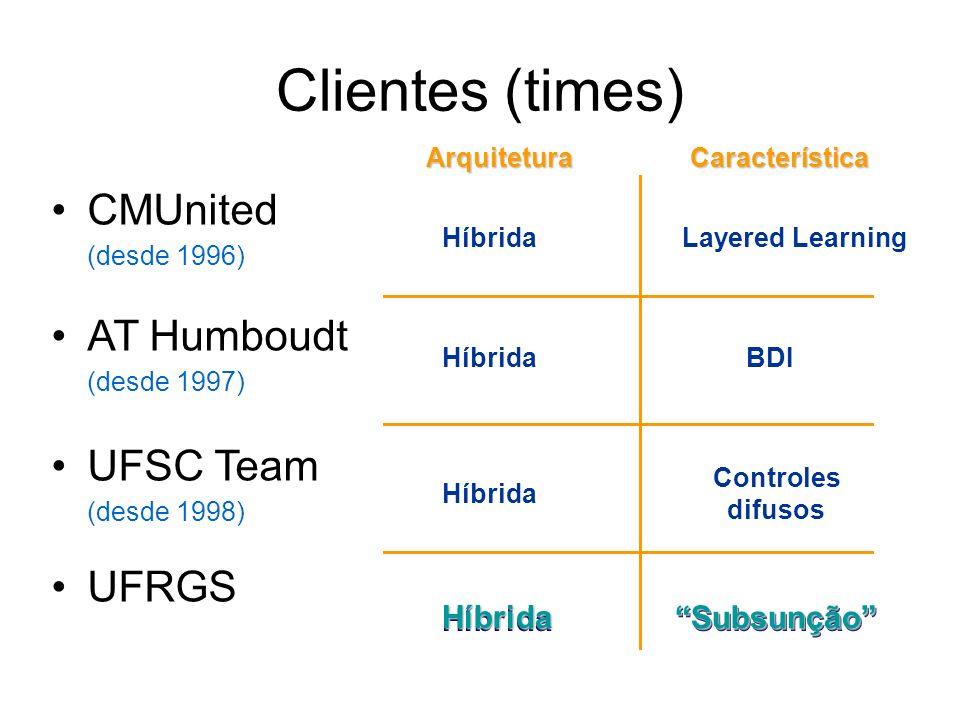 Clientes (times) CMUnited (desde 1996) AT Humboudt (desde 1997) UFSC Team (desde 1998) UFRGS Arquitetura Híbrida Característica BDI Controles difusos