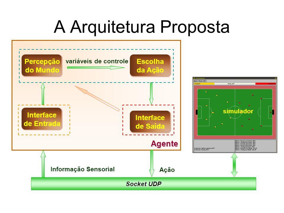 Agente A Arquitetura Proposta Socket UDP Ação variáveis de controle Informação Sensorial simulador Escolha da Ação Percepção do Mundo Interface de Ent