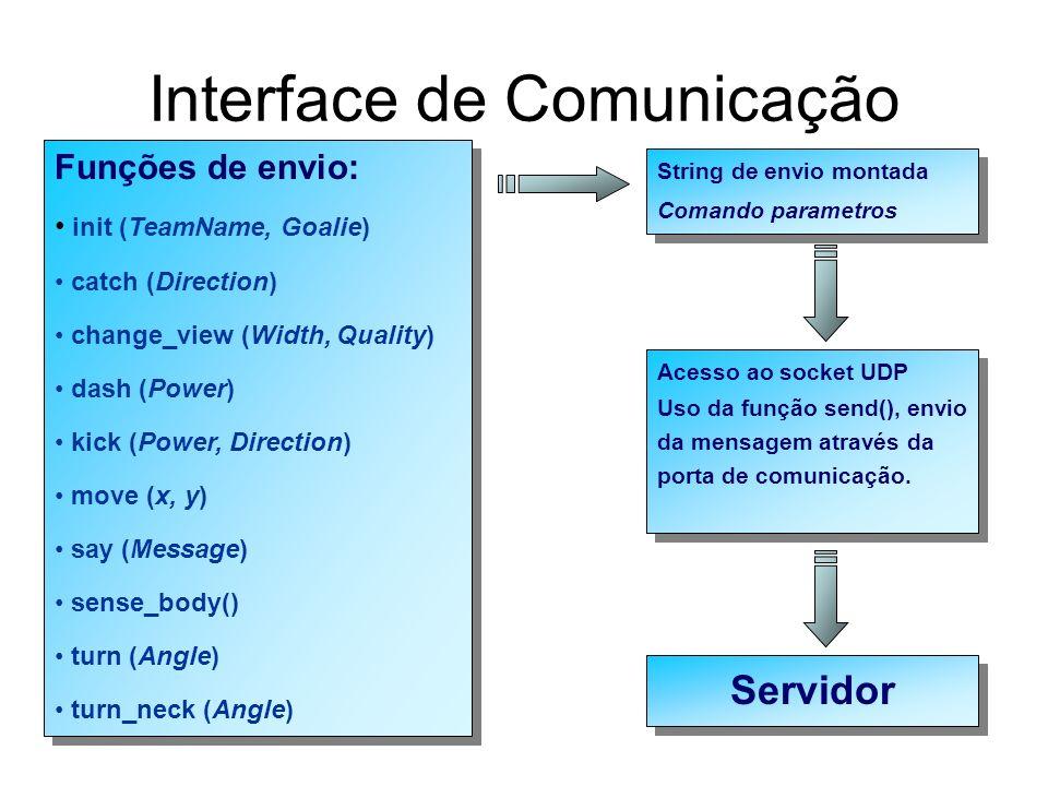 Interface de Comunicação Funções de envio: init (TeamName, Goalie) catch (Direction) change_view (Width, Quality) dash (Power) kick (Power, Direction)