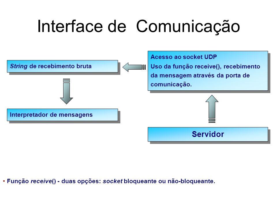 Interface de Comunicação Interpretador de mensagens String de recebimento bruta Acesso ao socket UDP Uso da função receive(), recebimento da mensagem