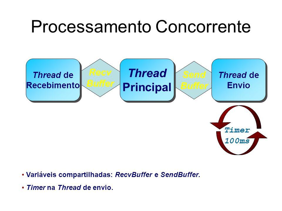Processamento Concorrente Send Buffer Recv Buffer Thread Principal Thread Principal Thread de Recebimento Thread de Recebimento Thread de Envio Thread