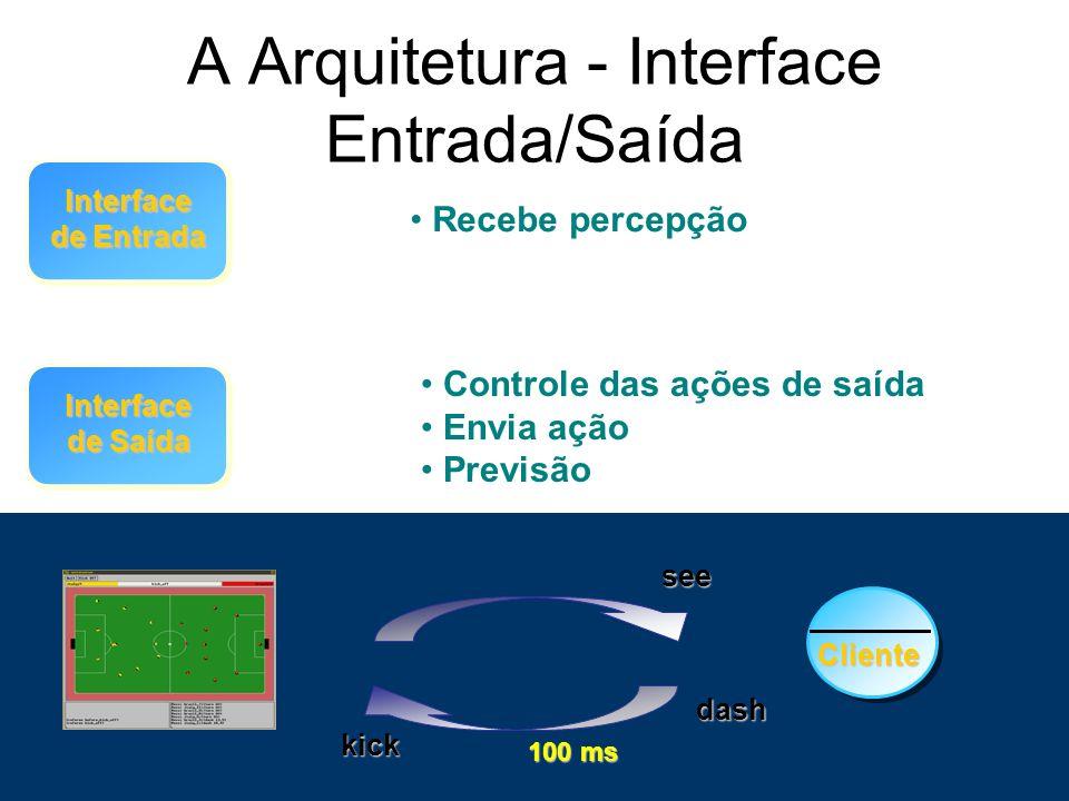 A Arquitetura - Interface Entrada/Saída Interface de Entrada Interface de Saída Recebe percepção Controle das ações de saída Envia ação Previsão 100 m