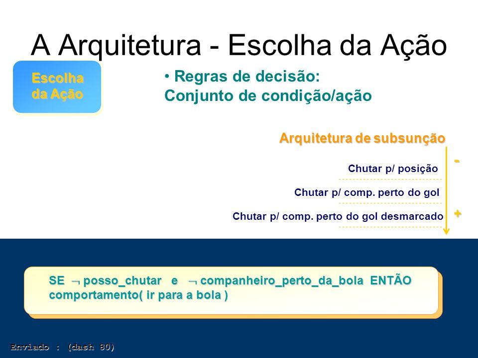 A Arquitetura - Escolha da Ação Escolha da Ação Regras de decisão: Conjunto de condição/ação Enviado : (dash 80) Enviado : (dash 80) SE posso_chutar e