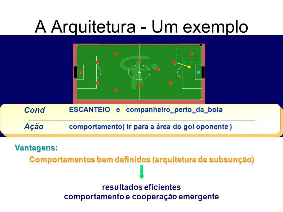 A Arquitetura - Um exemplo Vantagens: Comportamentos bem definidos (arquitetura de subsunção) resultados eficientes comportamento e cooperação emergen
