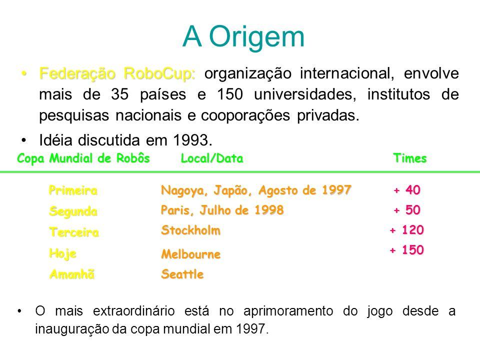 Modelo do Mundo Parser recv 2035: (see 14 ((goal r) 73 -7) ((flag r t) 84 -31) ((flag r b) 76.7 18) ((flag p r t) 63.4 -28) ((flag p r c) 56.8 -10) ((flag p r b) 56.8 10) ((player A) 13.2 40) ((ball) 22.2 -26 0 0) ((line r) 72.2 -90)) Comando: see...