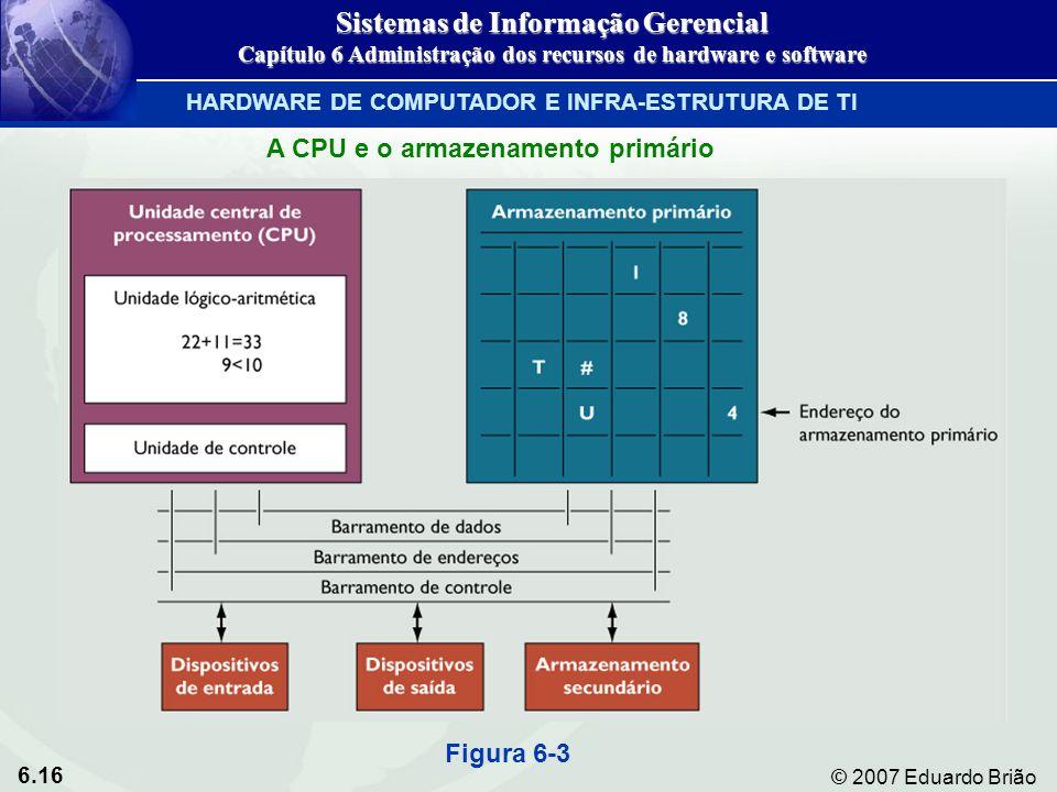 6.16 © 2007 Eduardo Brião Figura 6-3 HARDWARE DE COMPUTADOR E INFRA-ESTRUTURA DE TI Sistemas de Informação Gerencial Capítulo 6 Administração dos recu