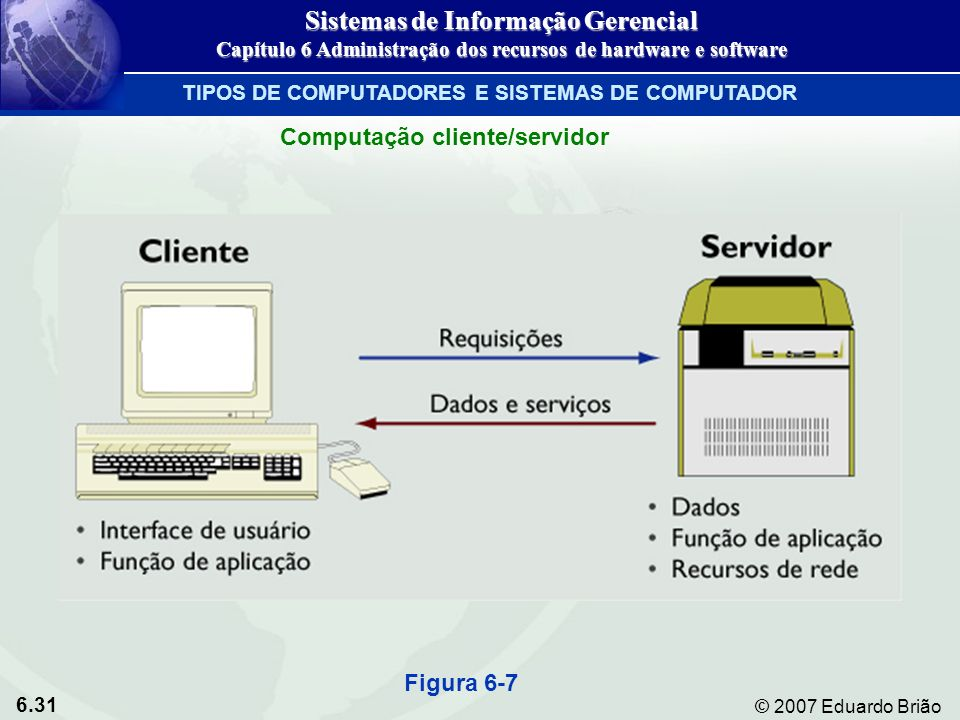 6.31 © 2007 Eduardo Brião Computação cliente/servidor TIPOS DE COMPUTADORES E SISTEMAS DE COMPUTADOR Figura 6-7 Sistemas de Informação Gerencial Capít