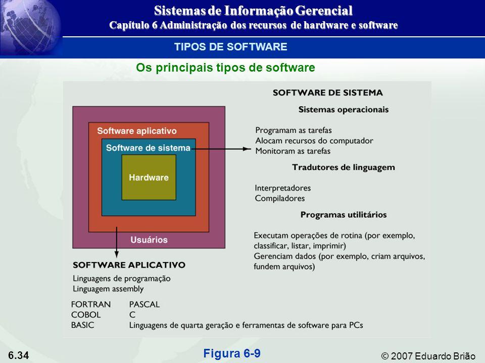 6.34 © 2007 Eduardo Brião TIPOS DE SOFTWARE Os principais tipos de software Figura 6-9 Sistemas de Informação Gerencial Capítulo 6 Administração dos r