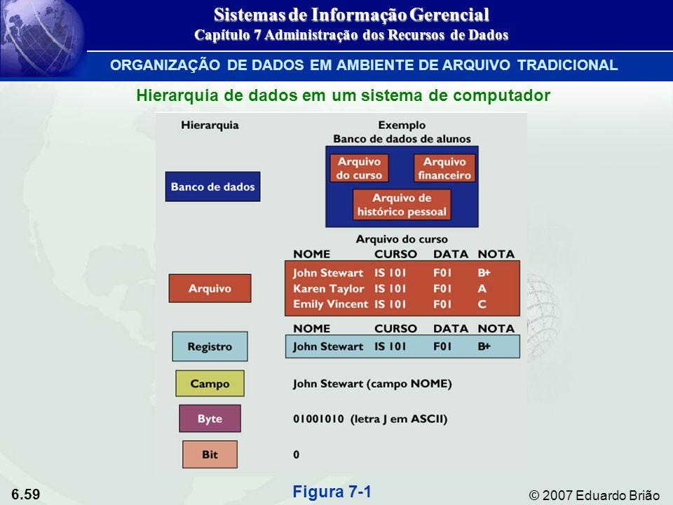 6.59 © 2007 Eduardo Brião Hierarquia de dados em um sistema de computador Figura 7-1 Sistemas de Informação Gerencial Capítulo 7 Administração dos Rec