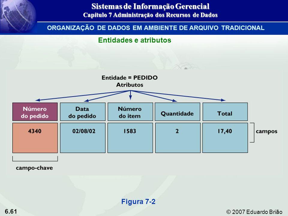 6.61 © 2007 Eduardo Brião Figura 7-2 Entidades e atributos Sistemas de Informação Gerencial Capítulo 7 Administração dos Recursos de Dados ORGANIZAÇÃO