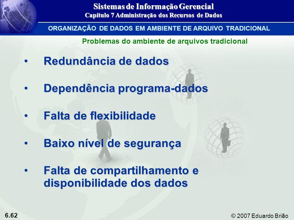 6.62 © 2007 Eduardo Brião Redundância de dadosRedundância de dados Dependência programa-dadosDependência programa-dados Falta de flexibilidadeFalta de