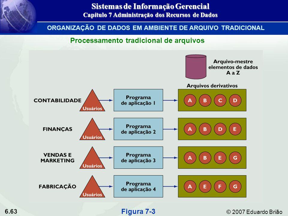 6.63 © 2007 Eduardo Brião Processamento tradicional de arquivos Figura 7-3 Sistemas de Informação Gerencial Capítulo 7 Administração dos Recursos de D