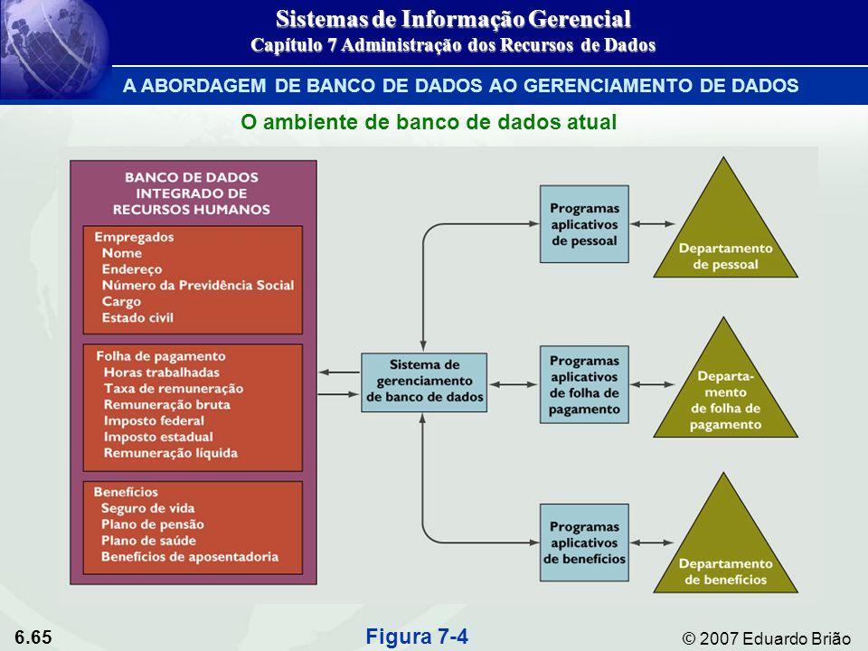 6.65 © 2007 Eduardo Brião O ambiente de banco de dados atual Figura 7-4 Sistemas de Informação Gerencial Capítulo 7 Administração dos Recursos de Dado