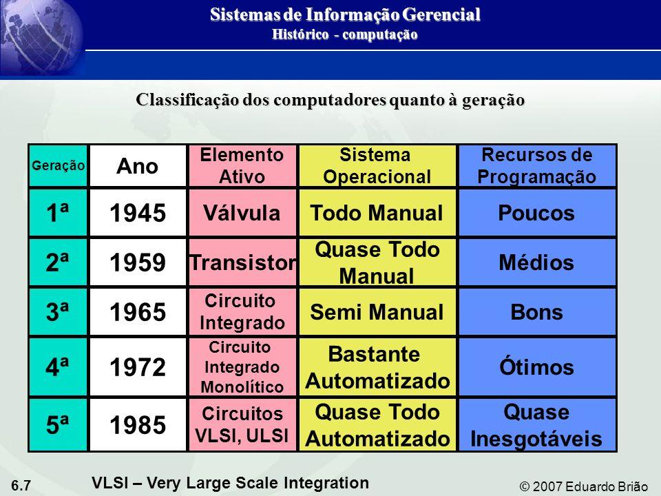 6.7 © 2007 Eduardo Brião Geração 1ª 2ª 3ª 5ª 4ª 1985 1972 1945 1965 1959 Ano Circuitos VLSI, ULSI Circuito Integrado Monolítico Circuito Integrado Tra