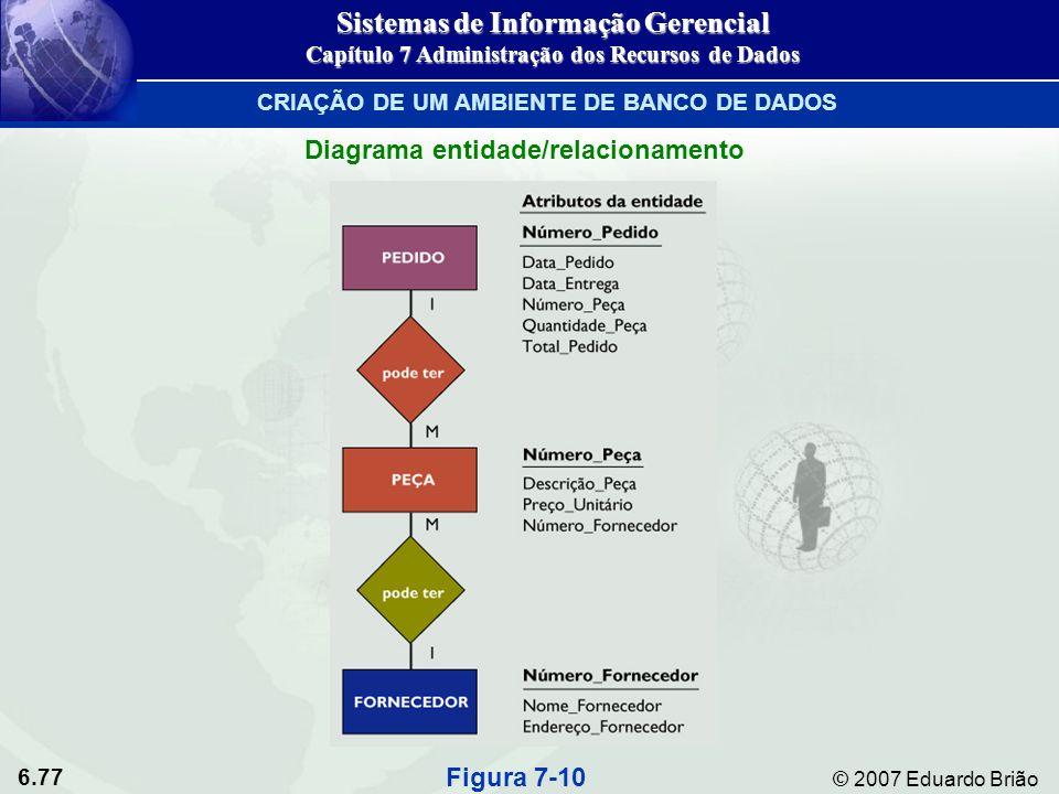 6.77 © 2007 Eduardo Brião Diagrama entidade/relacionamento Figura 7-10 Sistemas de Informação Gerencial Capítulo 7 Administração dos Recursos de Dados