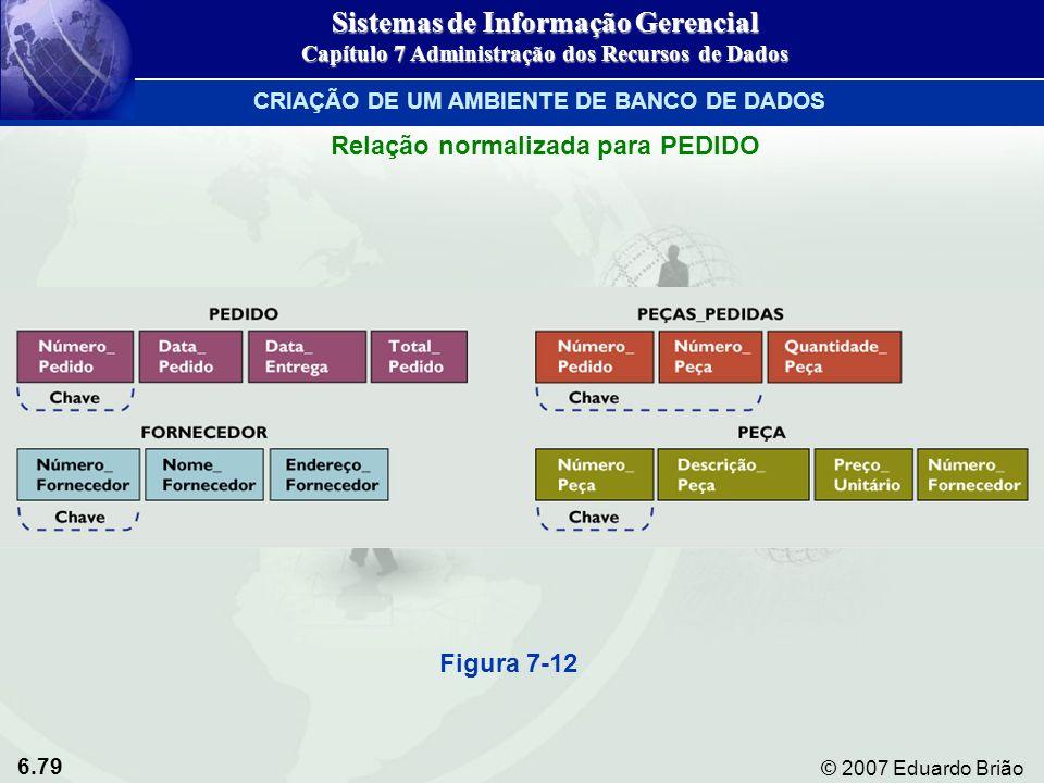 6.79 © 2007 Eduardo Brião Relação normalizada para PEDIDO Figura 7-12 Sistemas de Informação Gerencial Capítulo 7 Administração dos Recursos de Dados
