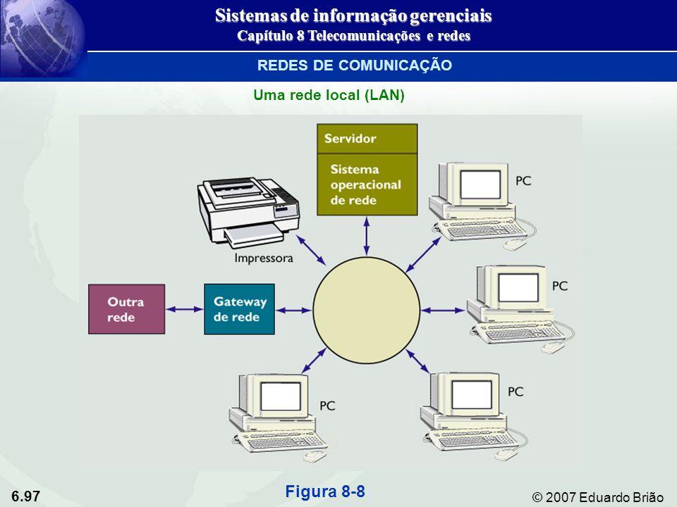 6.97 © 2007 Eduardo Brião Uma rede local (LAN) Figura 8-8 Sistemas de informação gerenciais Capítulo 8 Telecomunicações e redes REDES DE COMUNICAÇÃO