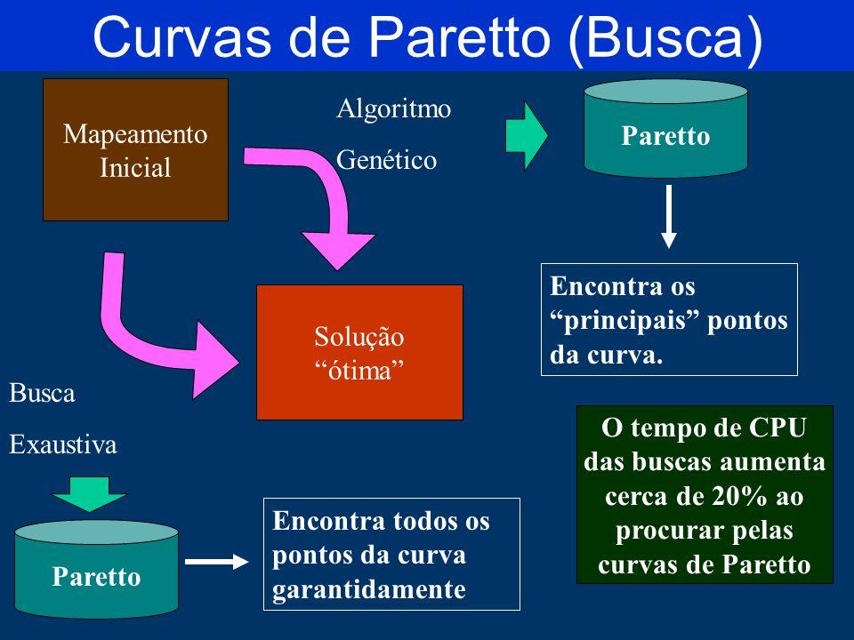 Curvas de Paretto (Busca) Mapeamento Inicial Algoritmo Genético Busca Exaustiva Solução ótima Paretto Encontra todos os pontos da curva garantidamente Encontra os principais pontos da curva.