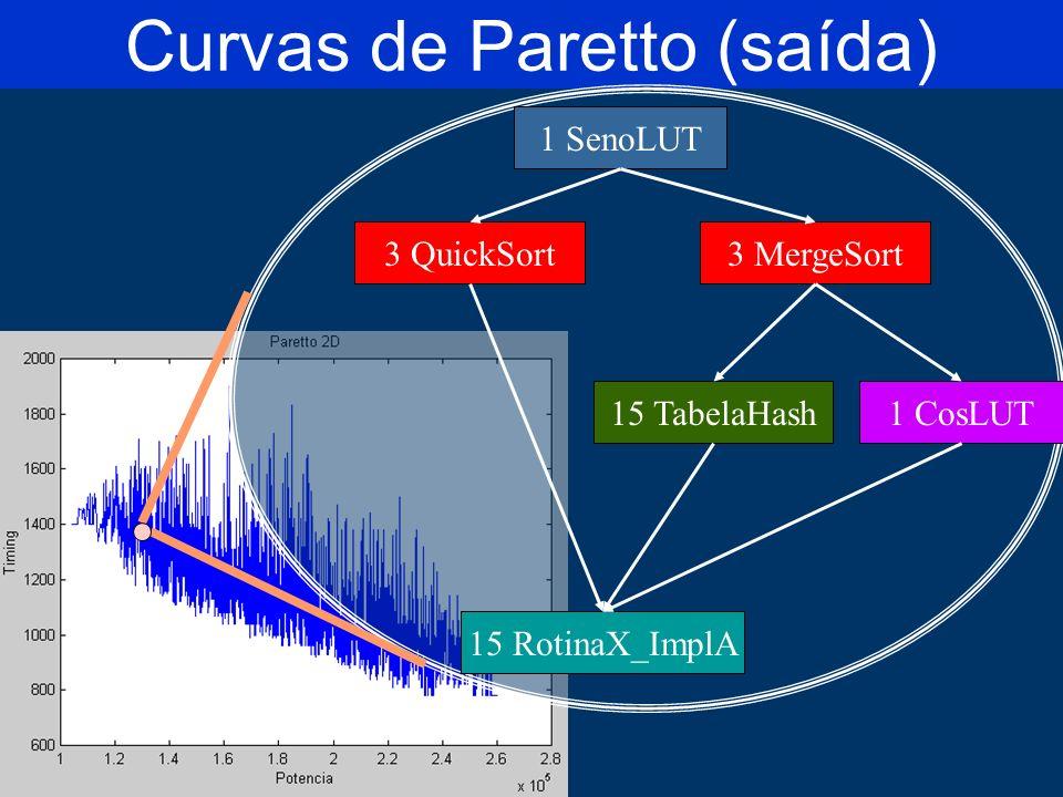 Curvas de Paretto (saída) 1 SenoLUT 3 QuickSort3 MergeSort 15 TabelaHash1 CosLUT 15 RotinaX_ImplA