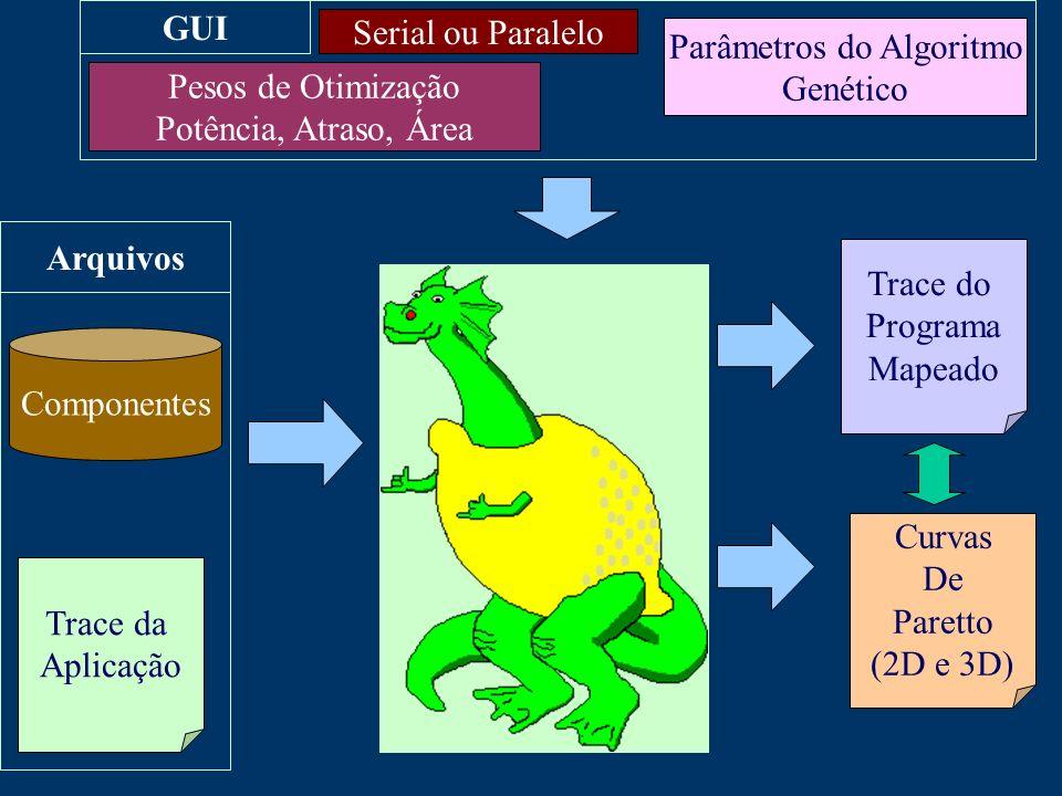 Trace da Aplicação Componentes Serial ou Paralelo Pesos de Otimização Potência, Atraso, Área Trace do Programa Mapeado Arquivos GUI Parâmetros do Algoritmo Genético Curvas De Paretto (2D e 3D)