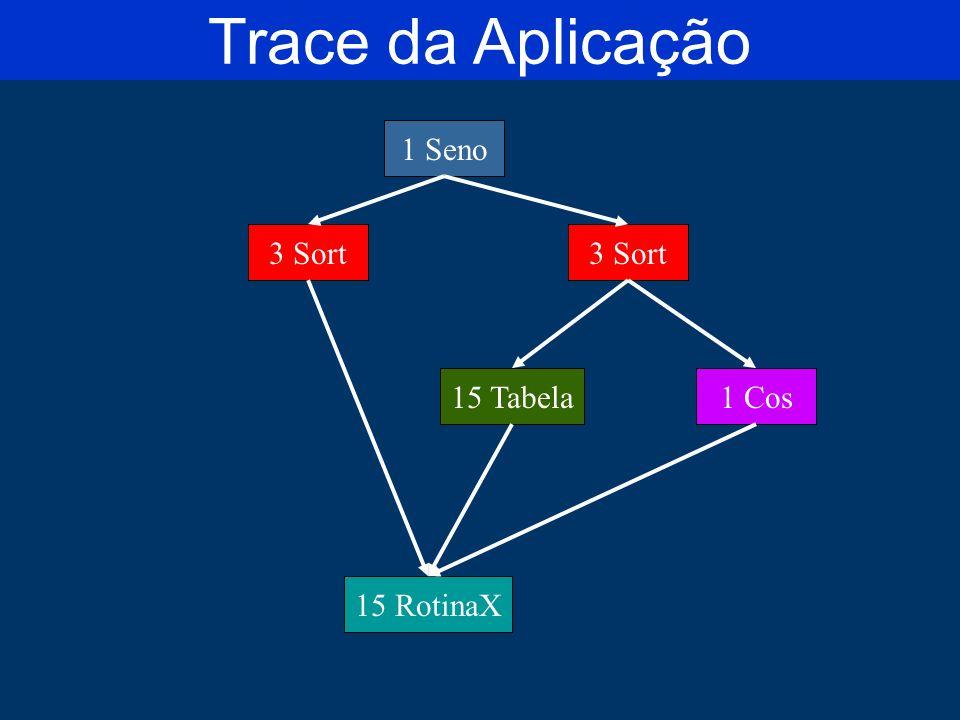 1 Seno 3 Sort 1 Cos15 Tabela 15 RotinaX Trace da Aplicação
