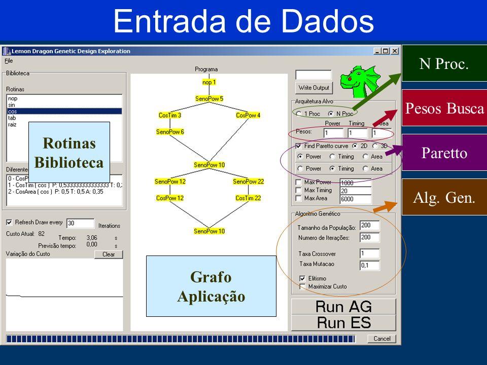Entrada de Dados N Proc.Pesos Busca Alg. Gen.