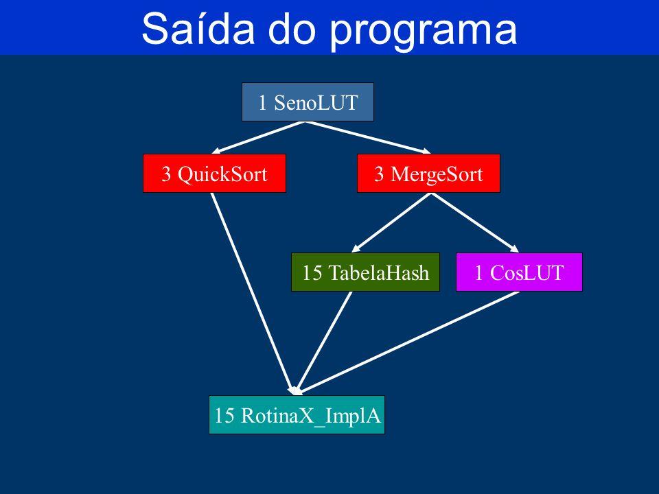 Saída do programa 1 Seno 3 Sort 1 Cos15 Tabela 15 RotinaX 1 SenoLUT 3 QuickSort3 MergeSort 15 TabelaHash1 CosLUT 15 RotinaX_ImplA