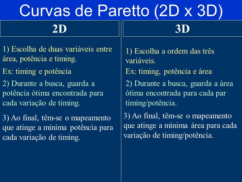 Curvas de Paretto (2D x 3D) 2D3D 1) Escolha de duas variáveis entre área, potência e timing.