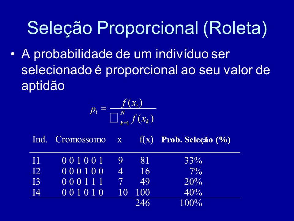 Seleção Proporcional (Roleta) A probabilidade de um indivíduo ser selecionado é proporcional ao seu valor de aptidão Ind. Cromossomo x f(x) Prob. Sele