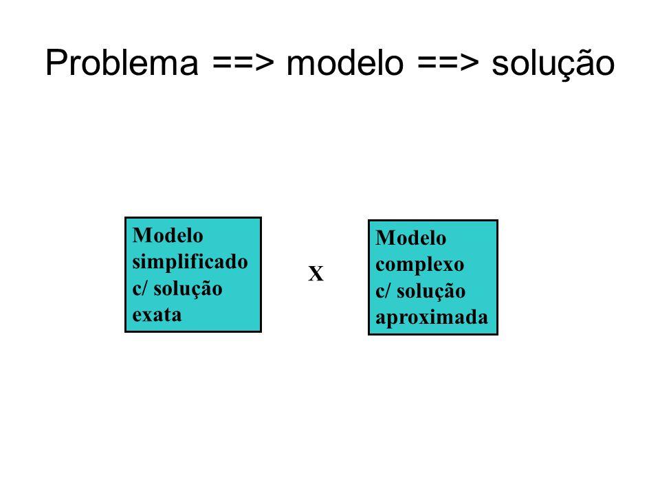 Problema ==> modelo ==> solução Modelo simplificado c/ solução exata Modelo complexo c/ solução aproximada X