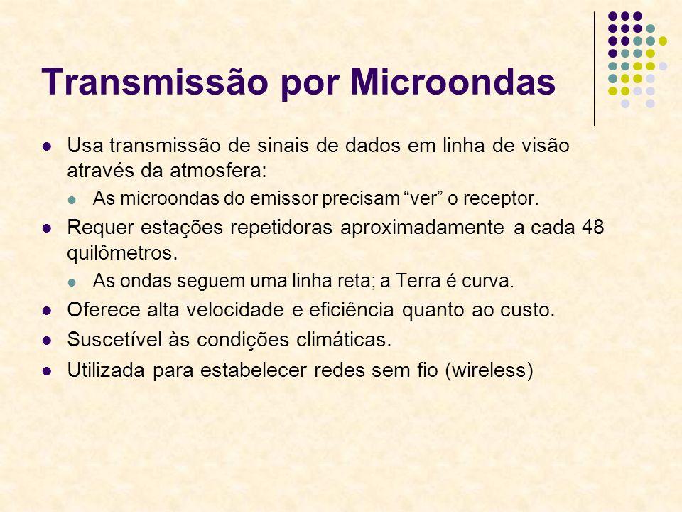 Transmissão por Microondas Usa transmissão de sinais de dados em linha de visão através da atmosfera: As microondas do emissor precisam ver o receptor