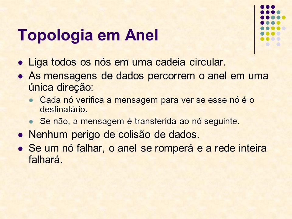 Topologia em Anel Liga todos os nós em uma cadeia circular. As mensagens de dados percorrem o anel em uma única direção: Cada nó verifica a mensagem p