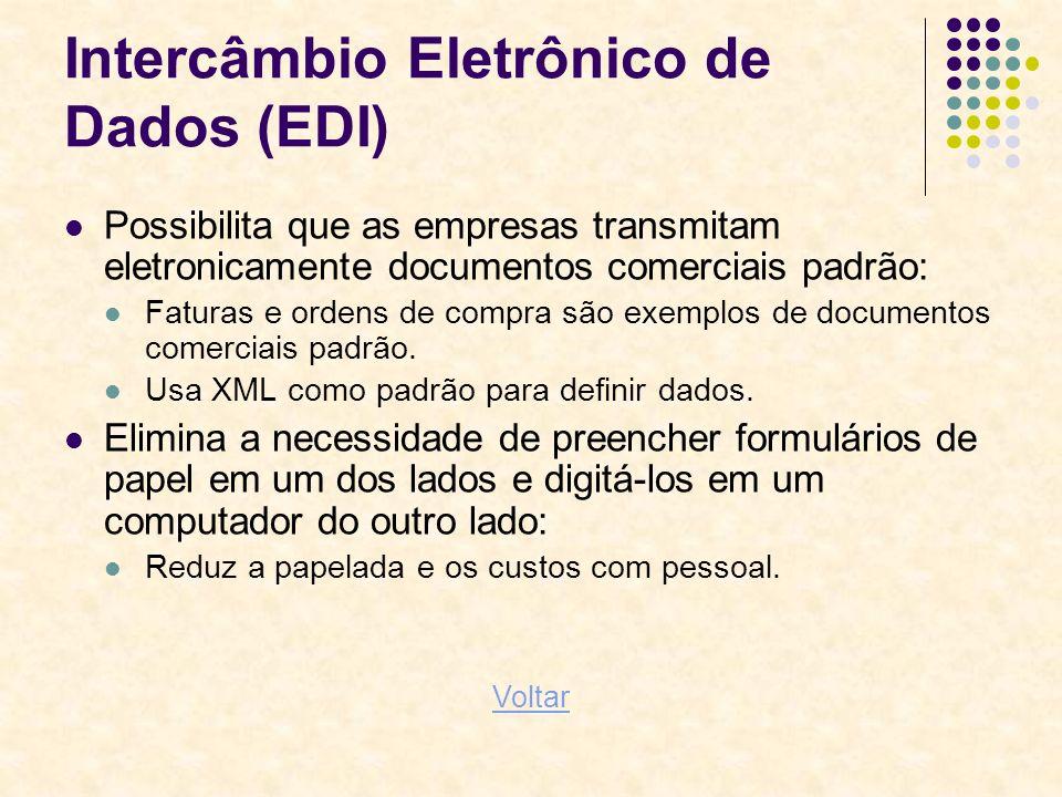 Intercâmbio Eletrônico de Dados (EDI) Possibilita que as empresas transmitam eletronicamente documentos comerciais padrão: Faturas e ordens de compra