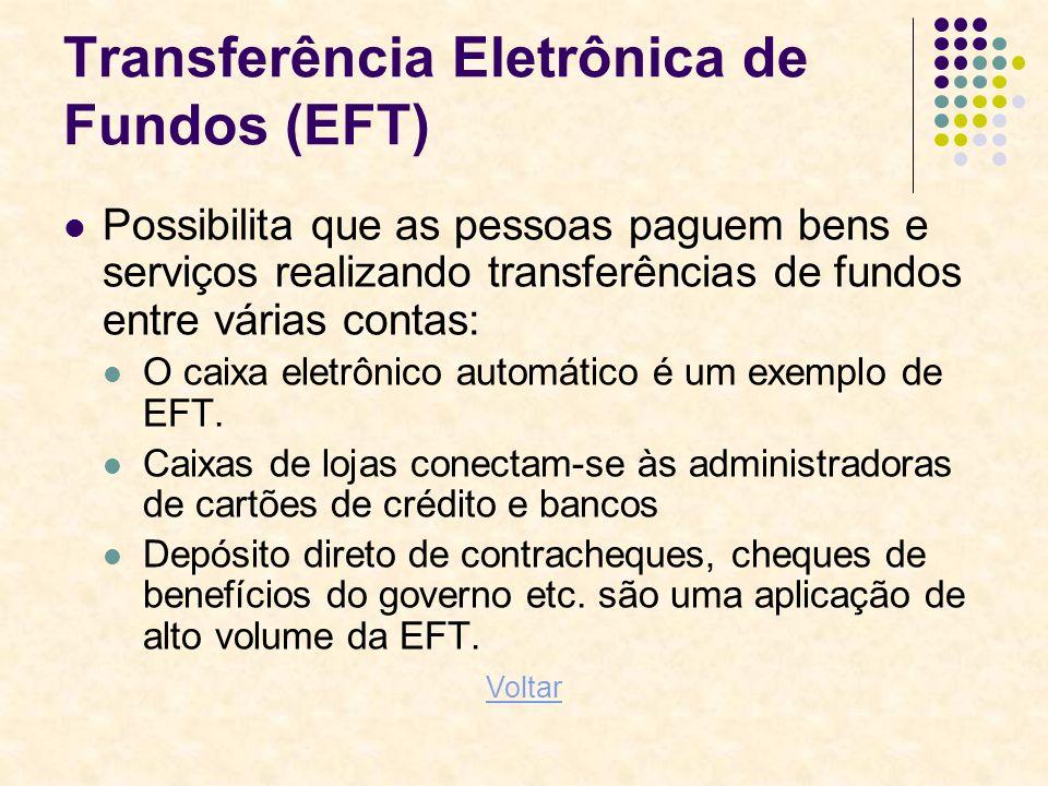Transferência Eletrônica de Fundos (EFT) Possibilita que as pessoas paguem bens e serviços realizando transferências de fundos entre várias contas: O