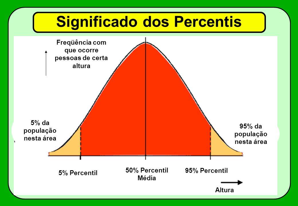 Significado dos Percentis Freqüência com que ocorre pessoas de certa altura 95% Percentil 50% Percentil Média 5% Percentil Altura 95% da população nes