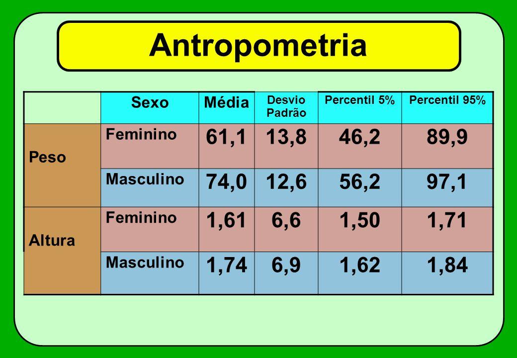 Antropometria SexoMédia Desvio Padrão Percentil 5%Percentil 95% Peso Feminino 61,113,846,289,9 Masculino 74,012,656,297,1 Altura Feminino 1,616,61,501