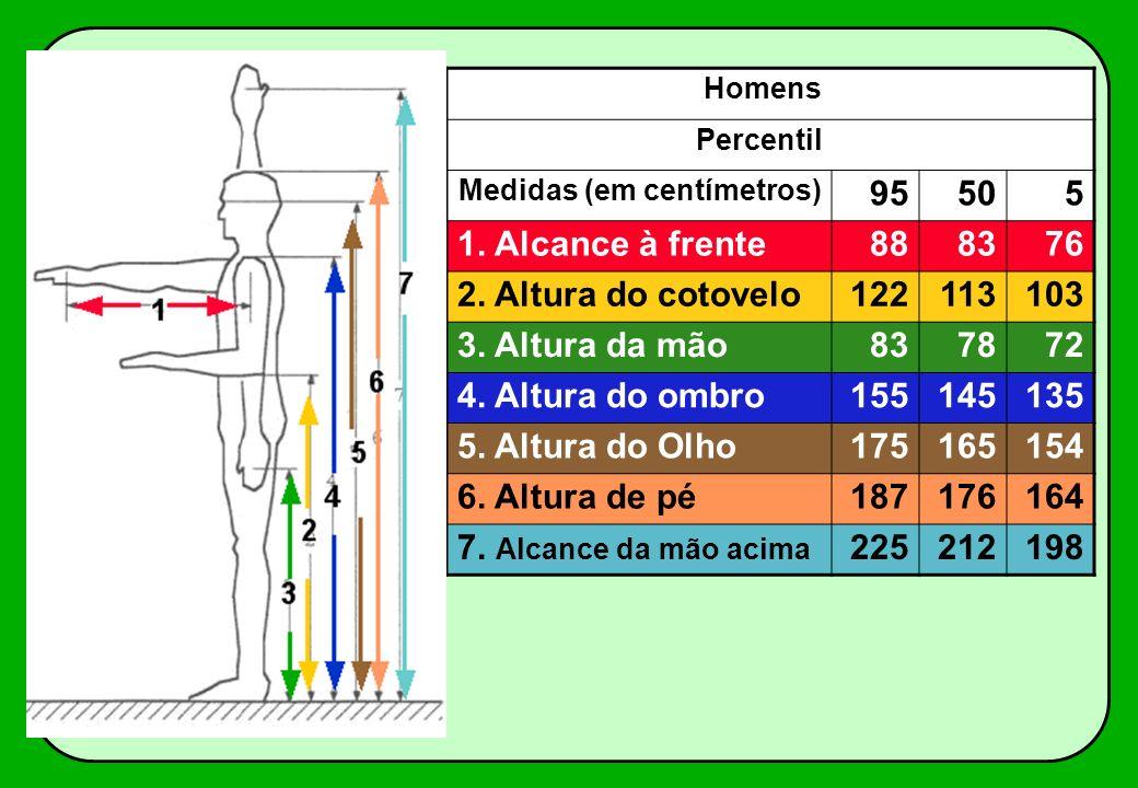 Homens Percentil Medidas (em centímetros) 95505 1. Alcance à frente888376 2. Altura do cotovelo122113103 3. Altura da mão837872 4. Altura do ombro1551