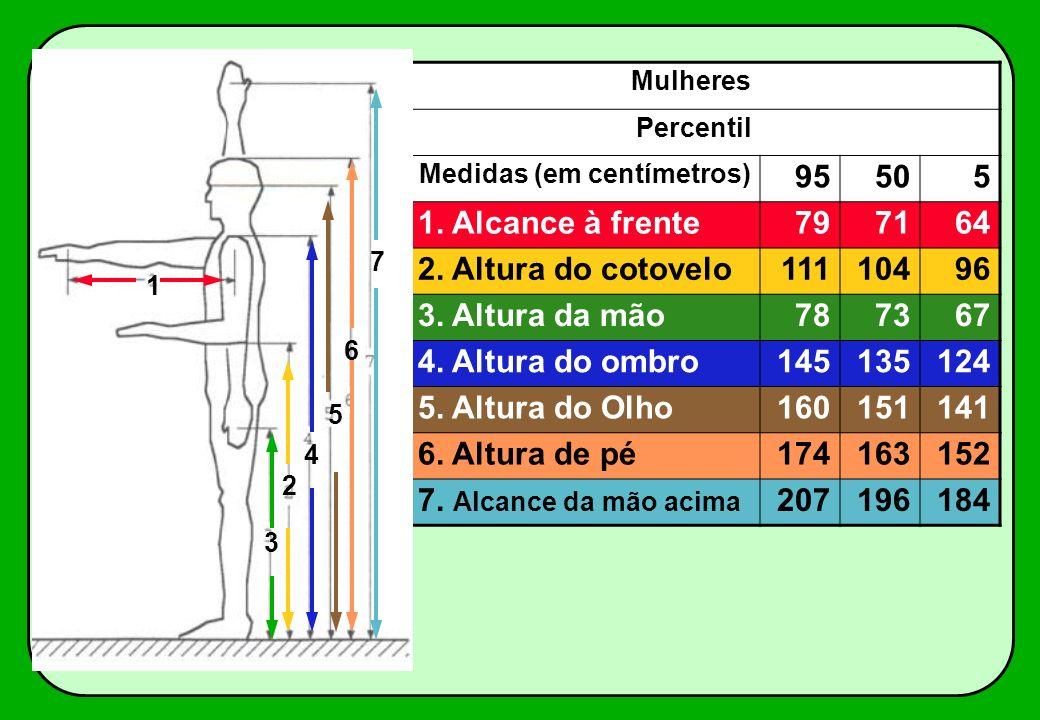 Mulheres Percentil Medidas (em centímetros) 95505 1. Alcance à frente797164 2. Altura do cotovelo11110496 3. Altura da mão787367 4. Altura do ombro145