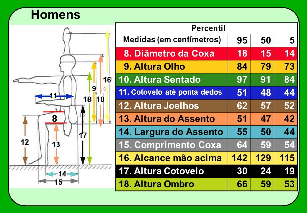 Percentil Medidas (em centímetros) 95505 8. Diâmetro da Coxa181514 9. Altura Olho847973 10. Altura Sentado979184 11. Cotovelo até ponta dedos 514844 1