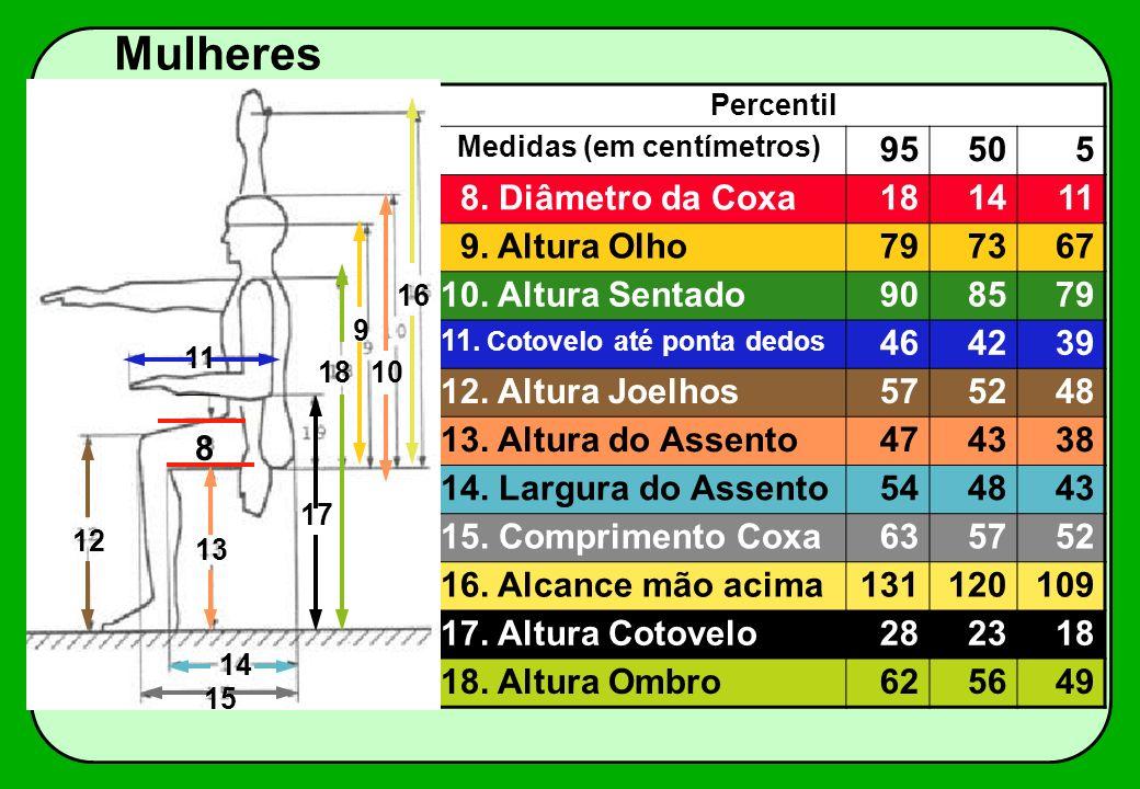 Percentil Medidas (em centímetros) 95505 8. Diâmetro da Coxa181411 9. Altura Olho797367 10. Altura Sentado908579 11. Cotovelo até ponta dedos 464239 1